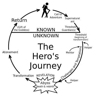 Start Up Entrepreneur Myth of Hero's Journey