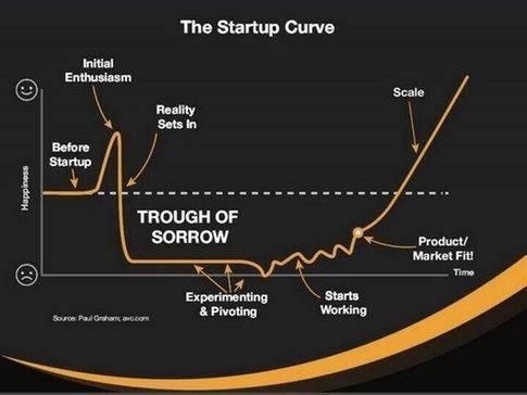 Start Up Tech Diagram